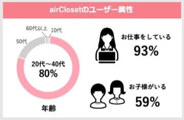 エアークローゼット会員の年齢層グラフ