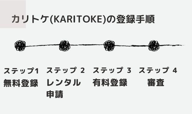 カリトケ登録審査チャート
