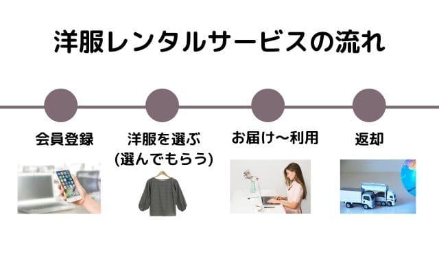 洋服レンタルおすすめの手順
